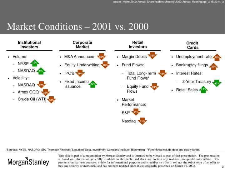 Market conditions 2001 vs 2000