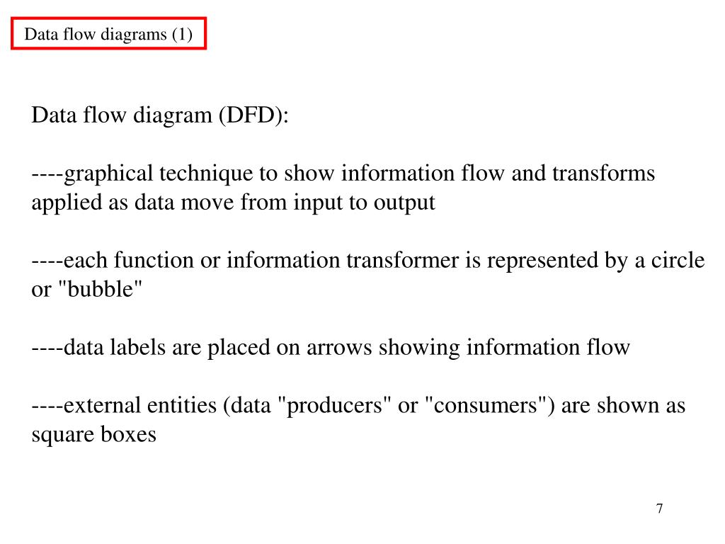 Data flow diagrams (1)