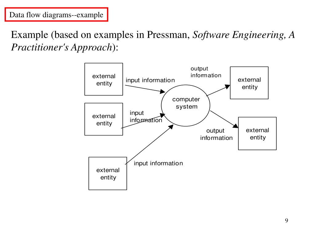 Data flow diagrams--example