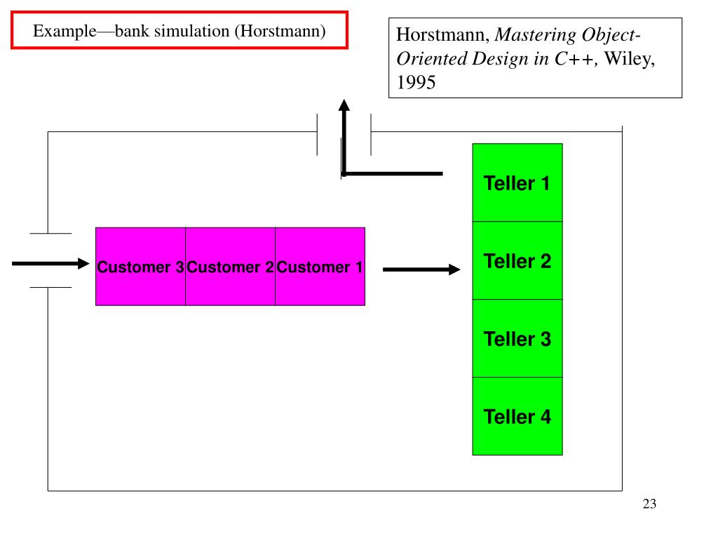 Example—bank simulation (Horstmann)