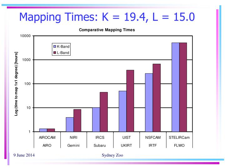 Mapping Times: K = 19.4, L = 15.0