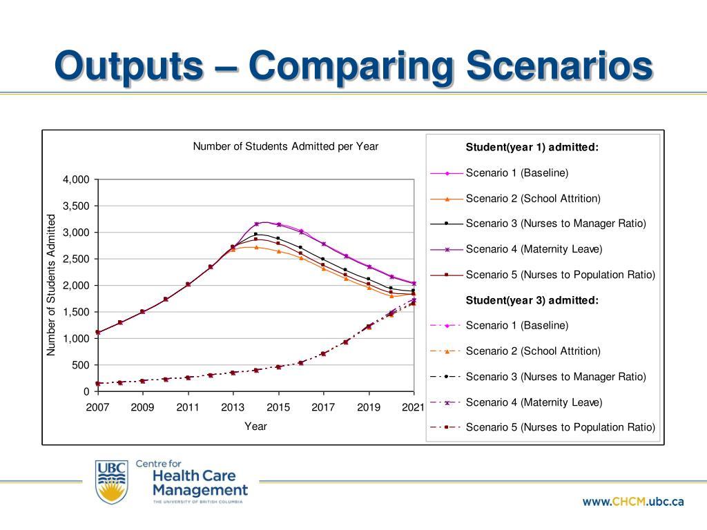 Outputs – Comparing Scenarios