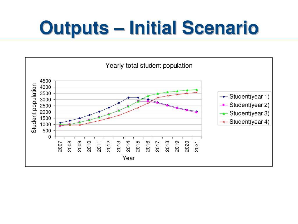 Outputs – Initial Scenario