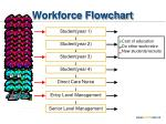 workforce flowchart