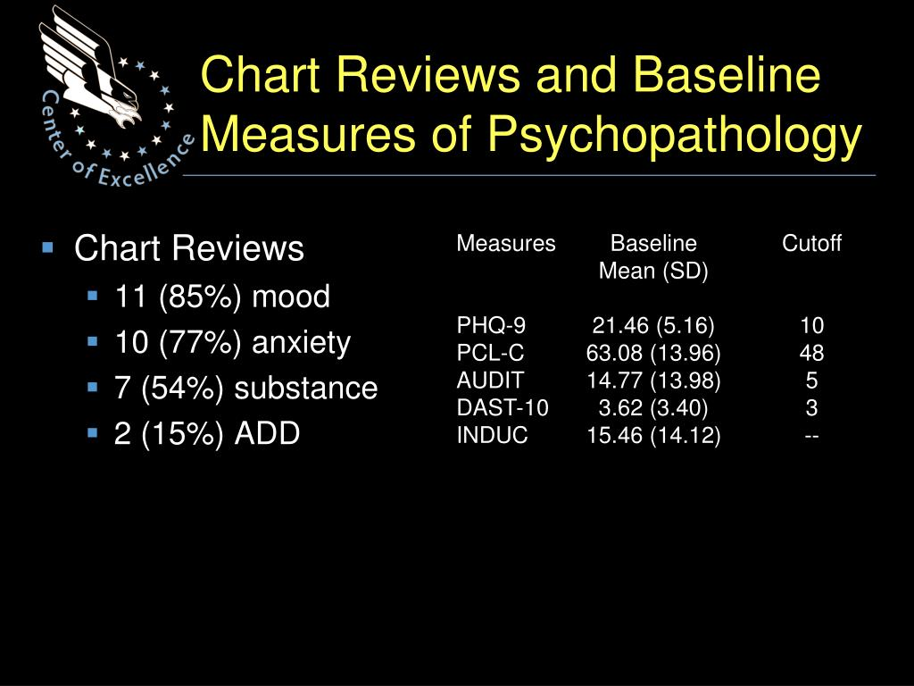 Chart Reviews and Baseline Measures of Psychopathology