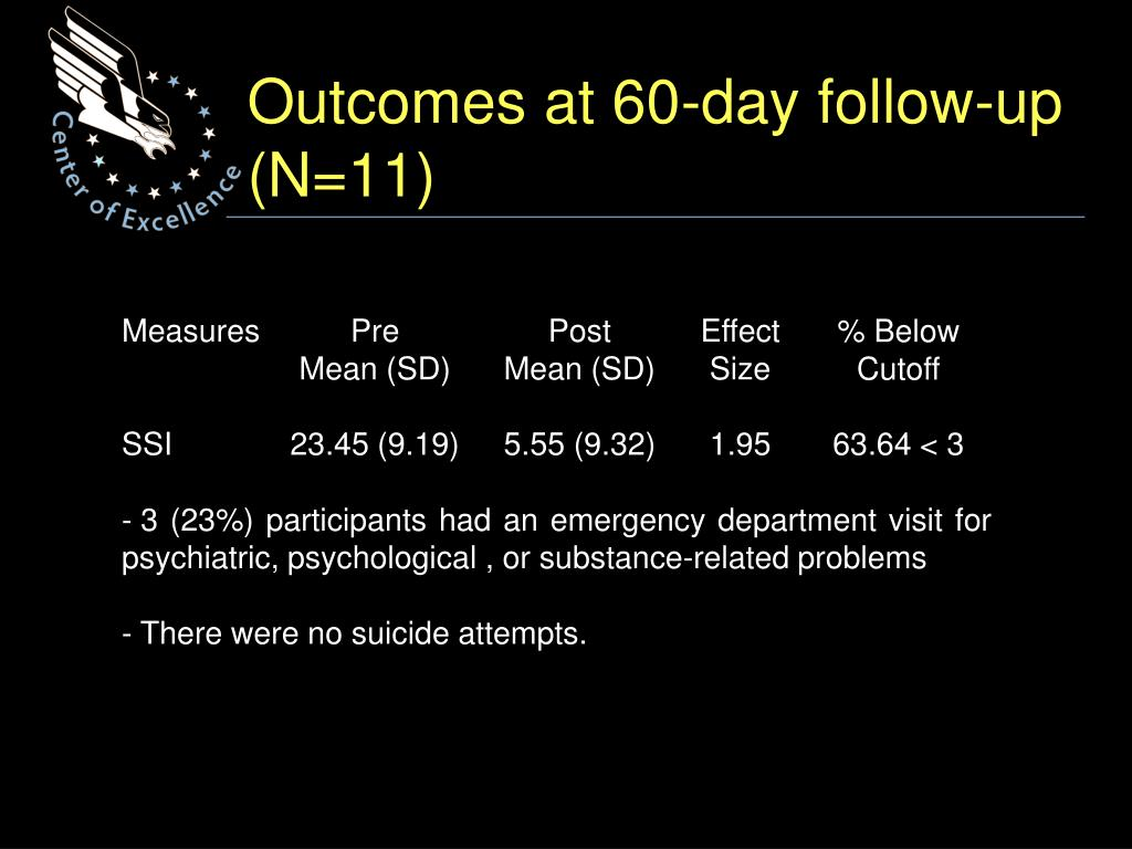 Outcomes at 60-day follow-up (N=11)