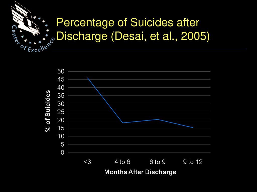 Percentage of Suicides after Discharge (Desai, et al., 2005)