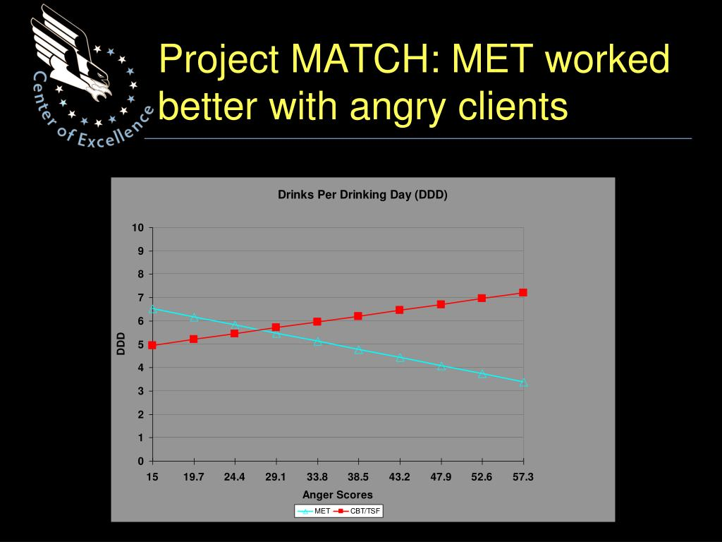 Project MATCH: MET worked better with angry clients