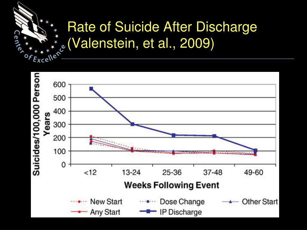 Rate of Suicide After Discharge (Valenstein, et al., 2009)