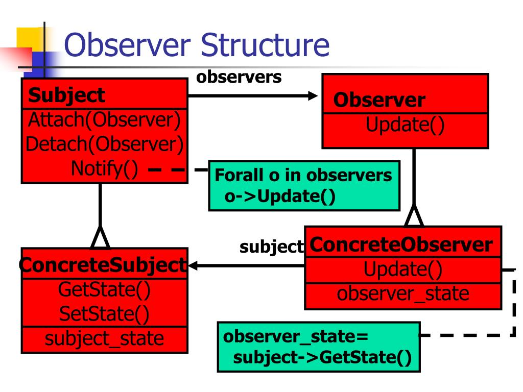 Observer Structure