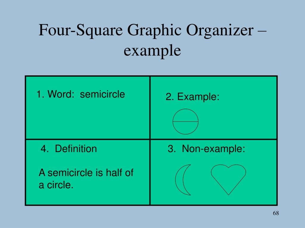Four-Square Graphic Organizer – example