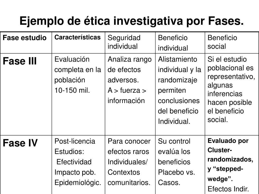 Ejemplo de ética investigativa por Fases.