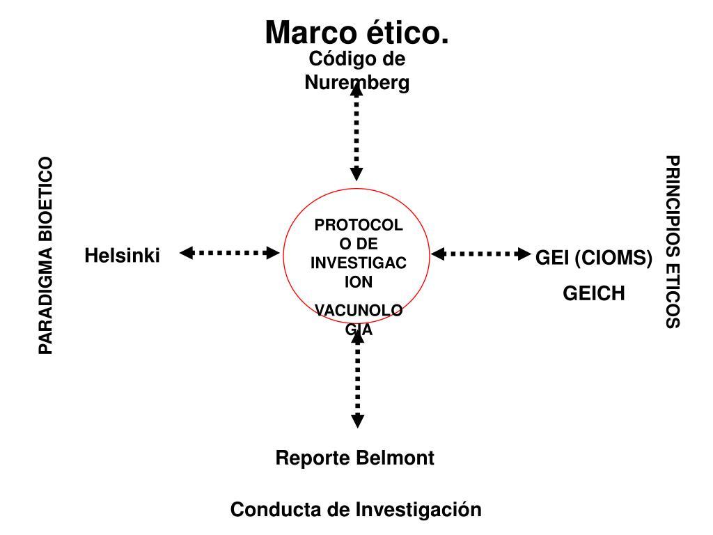 Marco ético.