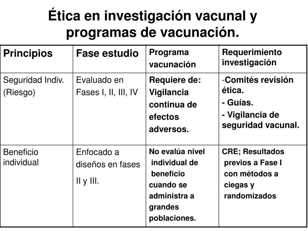 Ética en investigación vacunal y programas de vacunación.