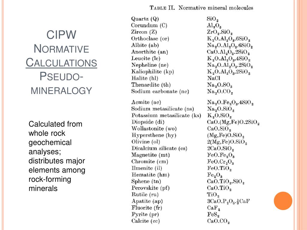 CIPW Normative