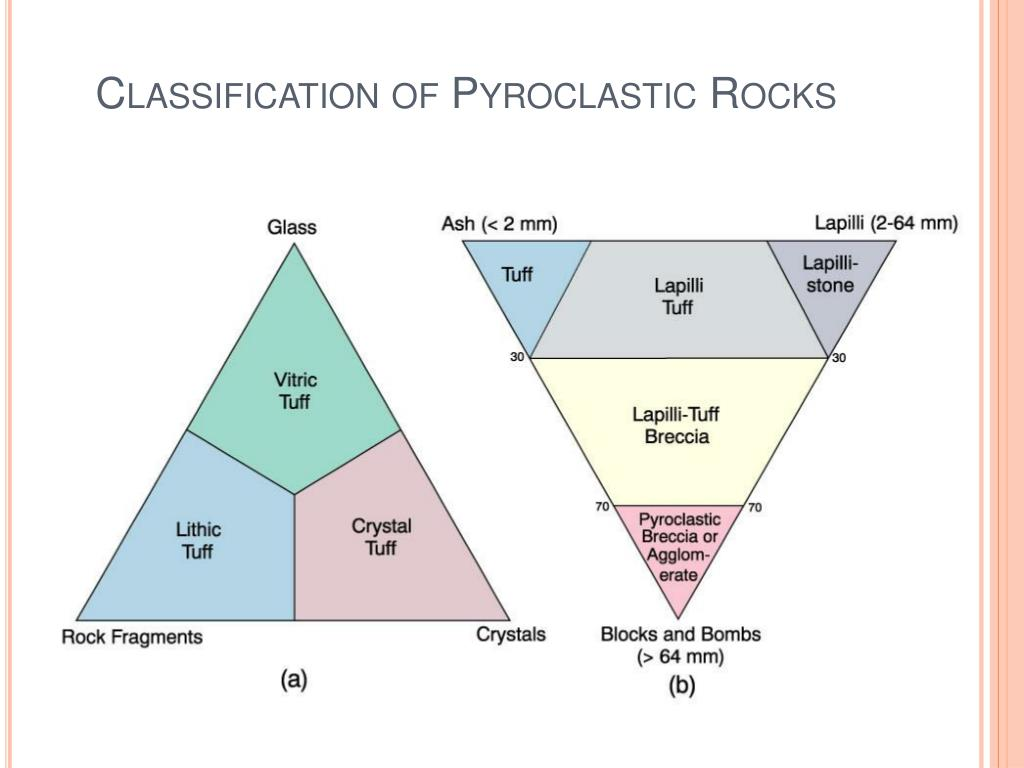 Classification of