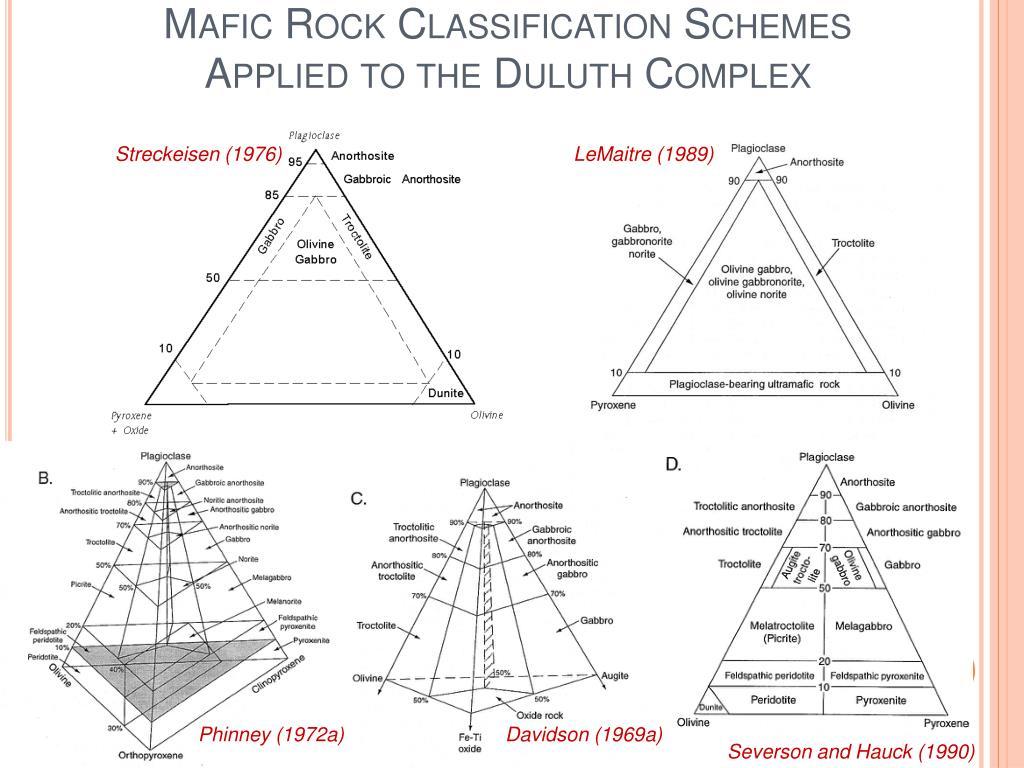 Mafic Rock