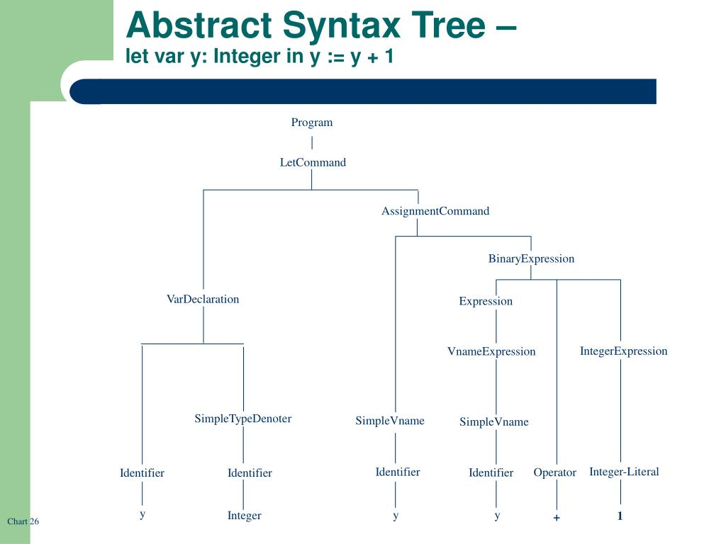 Abstract Syntax Tree –