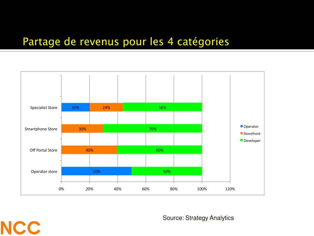 Partage de revenus pour les 4 catégories