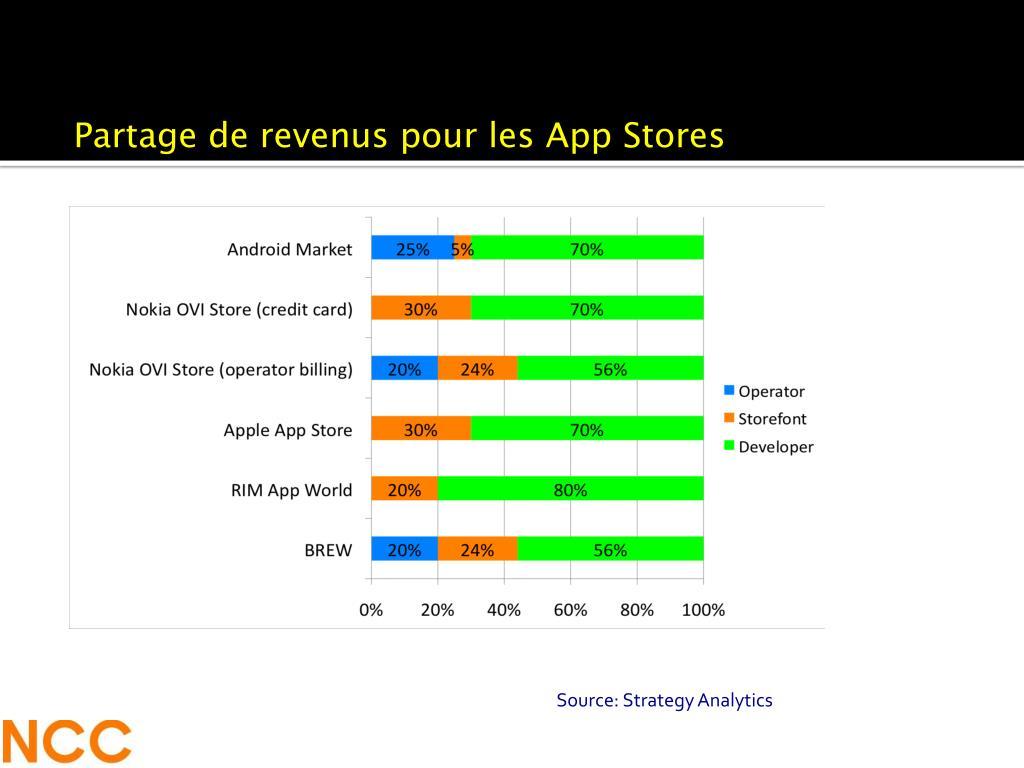 Partage de revenus pour les App Stores