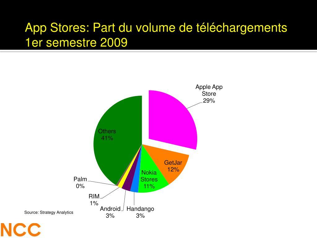 App Stores: Part du volume de téléchargements 1er semestre 2009