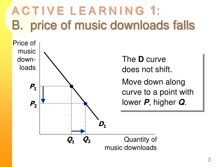 A c t i v e l e a r n i n g 1 b price of music downloads falls