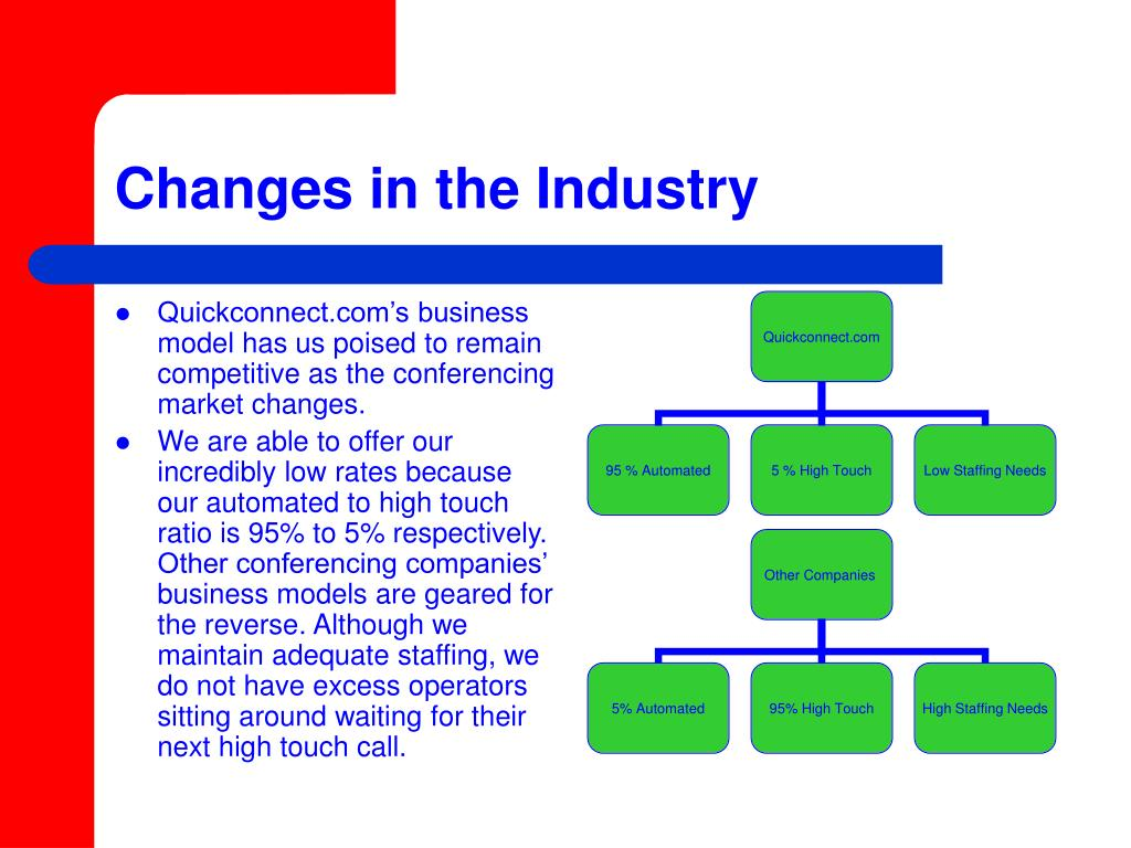 Changes in the Industry