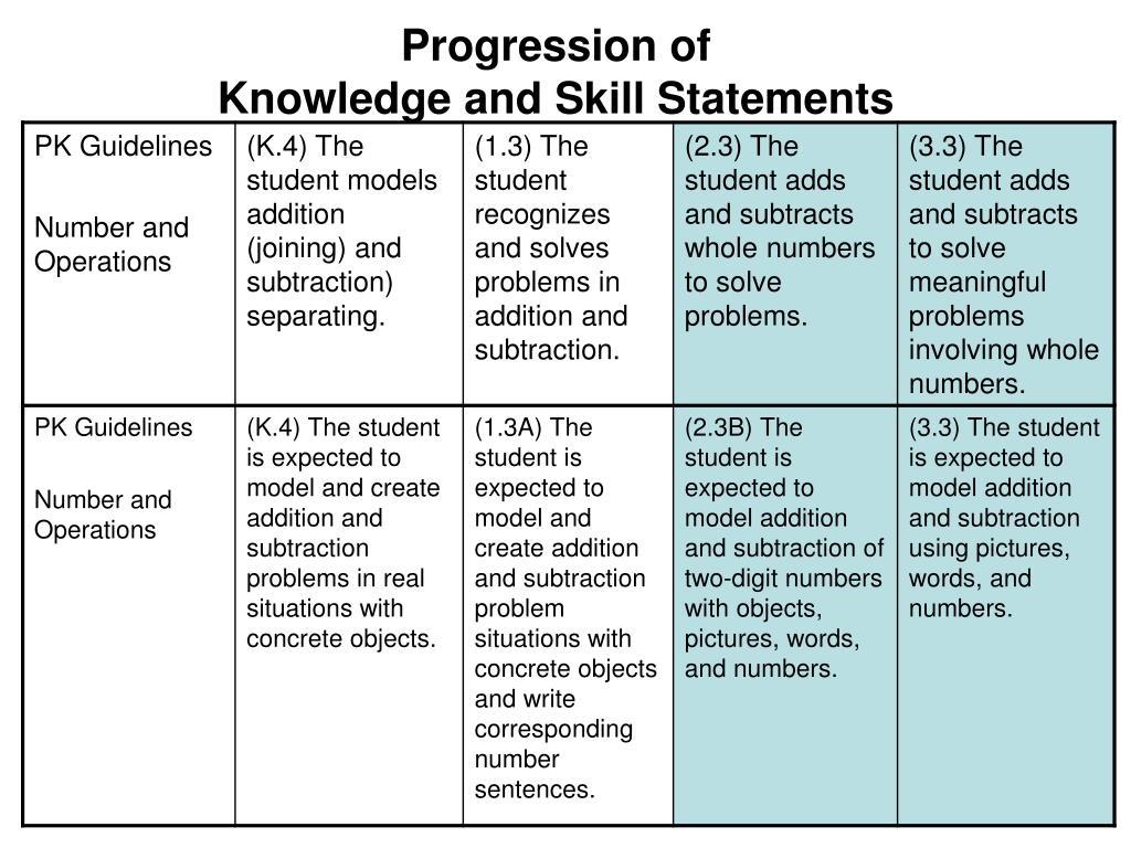 Progression of