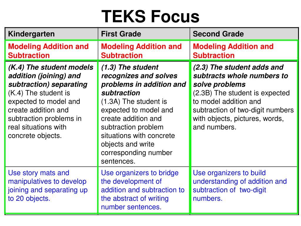 TEKS Focus