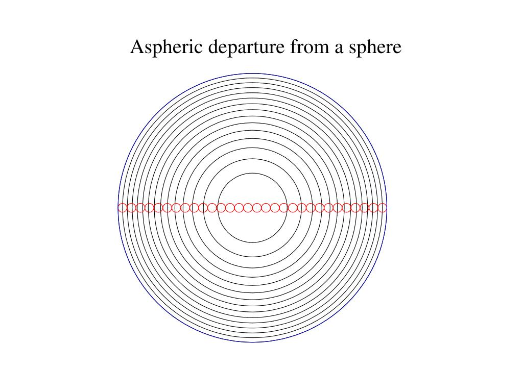 Aspheric departure from a sphere