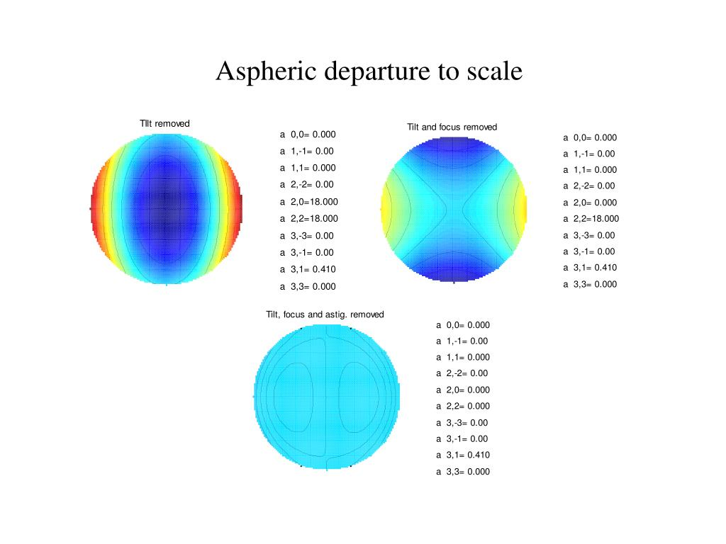 Aspheric departure to scale
