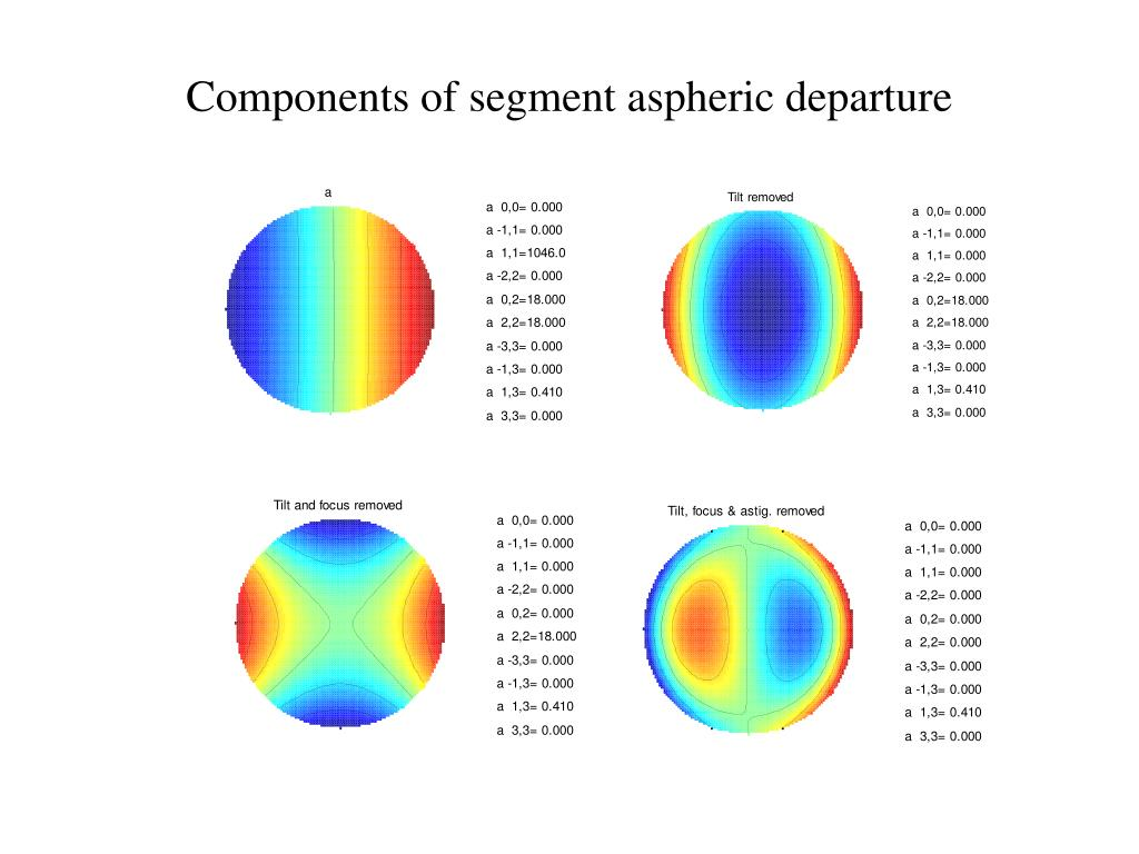 Components of segment aspheric departure