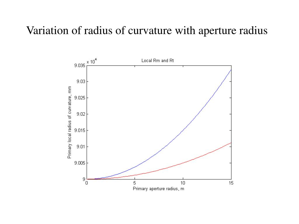 Variation of radius of curvature with aperture radius