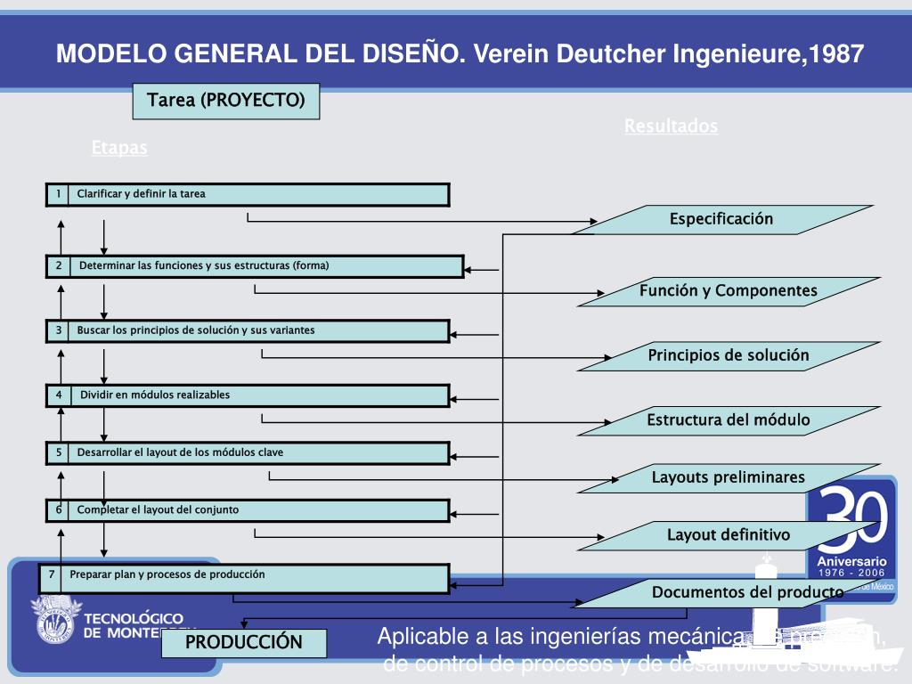 MODELO GENERAL DEL DISEÑO. Verein Deutcher Ingenieure,1987