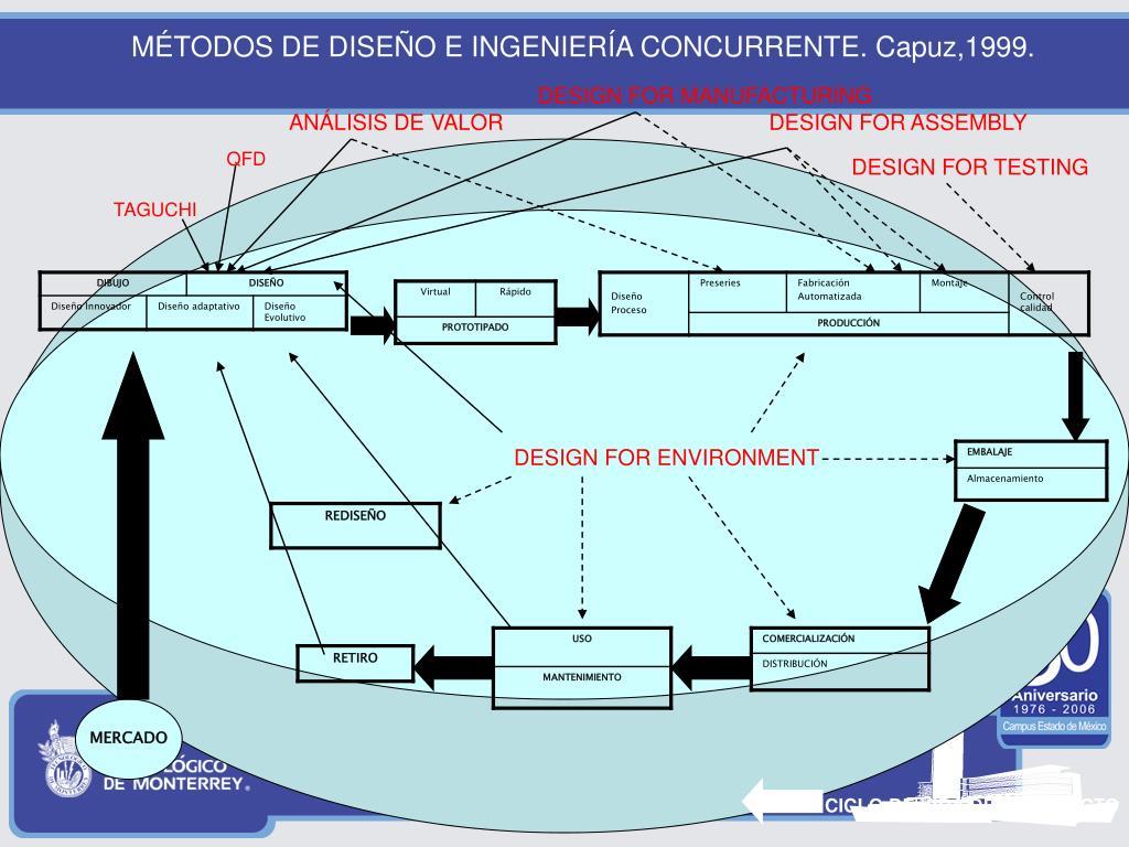 MÉTODOS DE DISEÑO E INGENIERÍA CONCURRENTE. Capuz,1999.