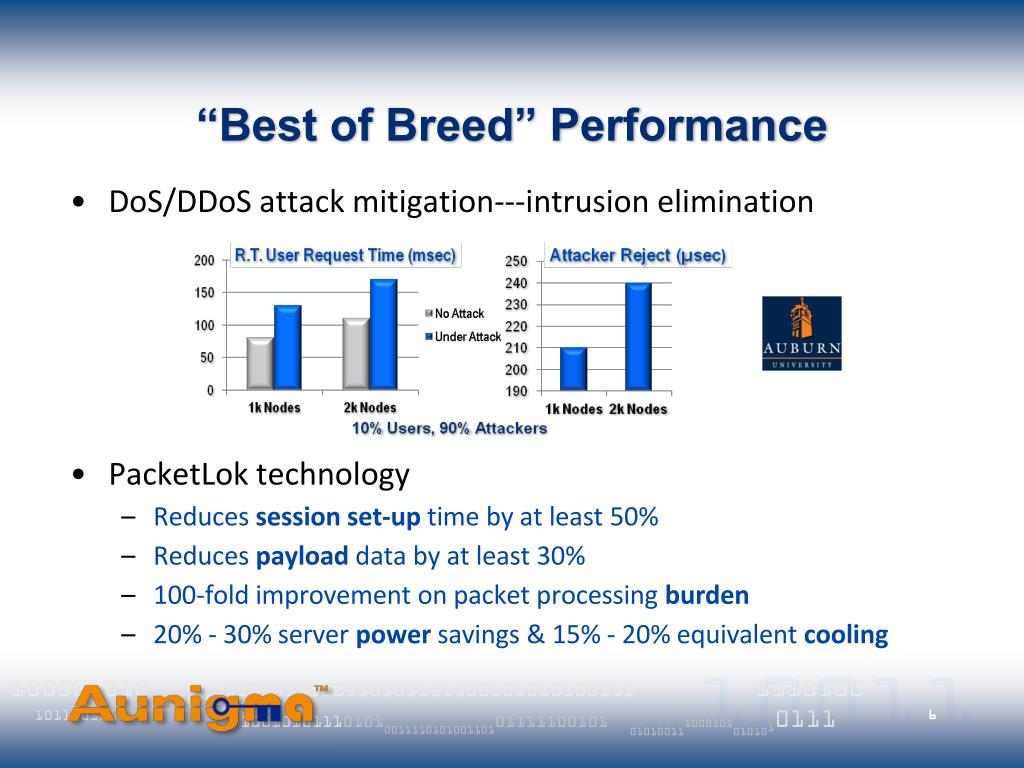 """Best of Breed"" Performance"