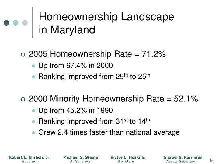 Homeownership Landscape