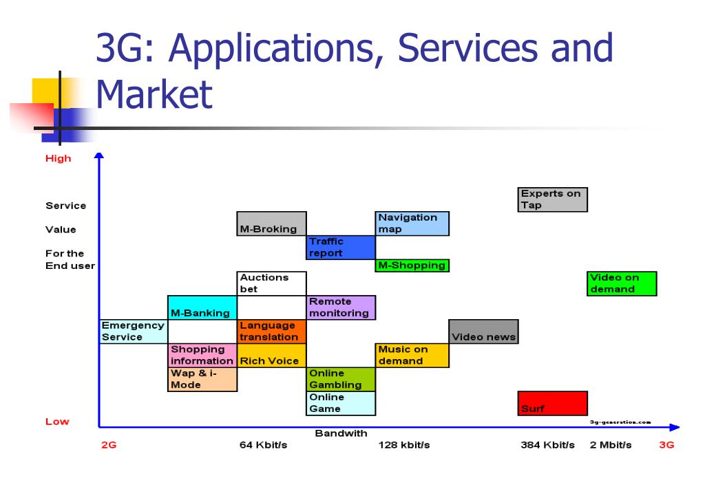 3G: Applications, Services and Market