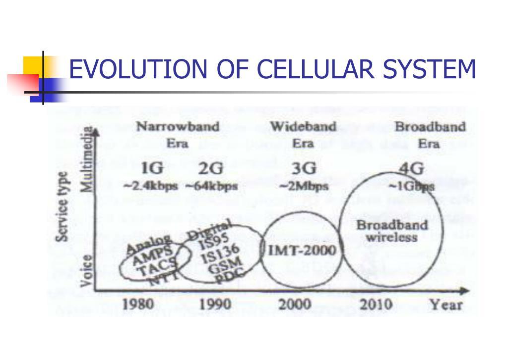 EVOLUTION OF CELLULAR SYSTEM