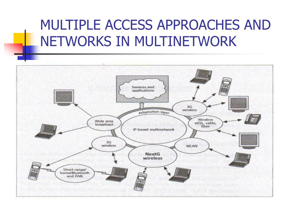MULTIPLE ACCESS APPROACHES AND NETWORKS IN MULTINETWORK
