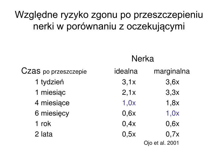 Względne ryzyko zgonu po przeszczepieniu nerki w porównaniu z oczekującymi