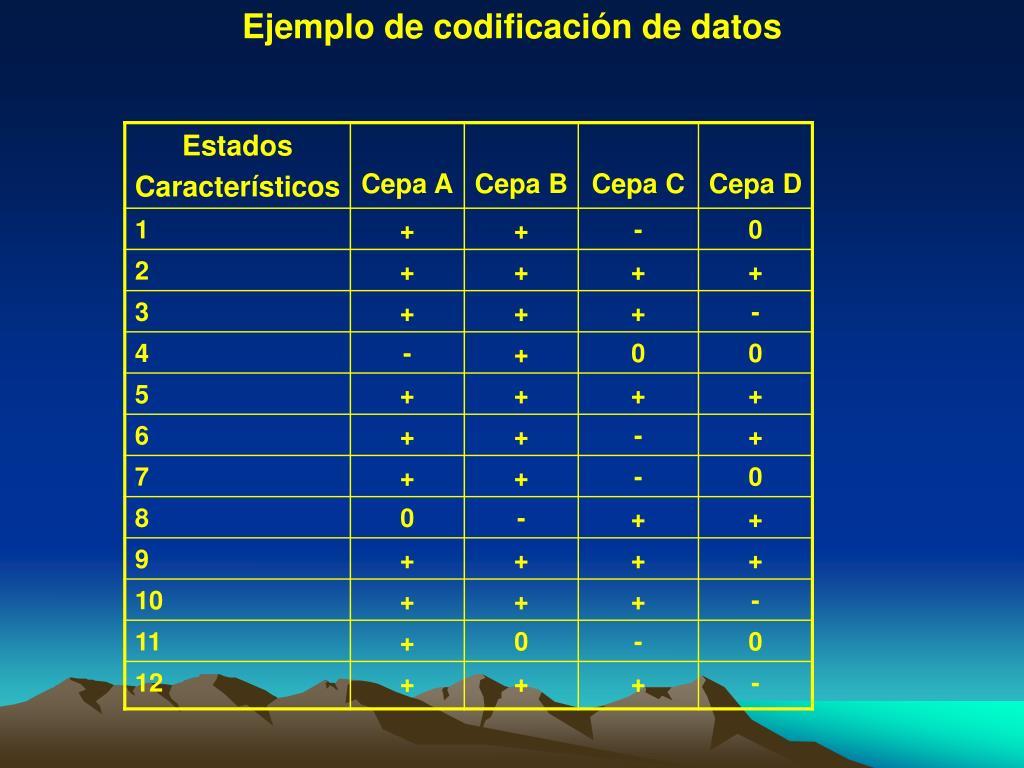 Ejemplo de codificación de datos