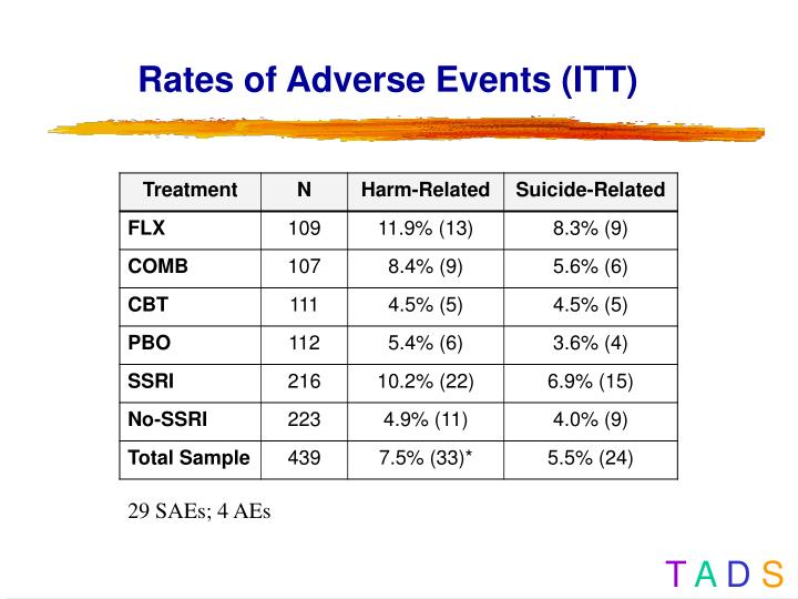 Rates of Adverse Events (ITT)