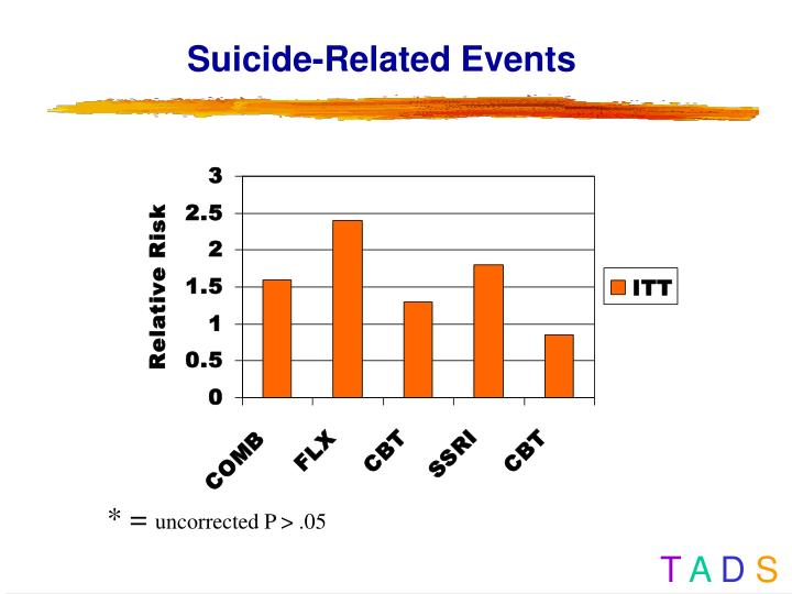 Suicide-Related Events