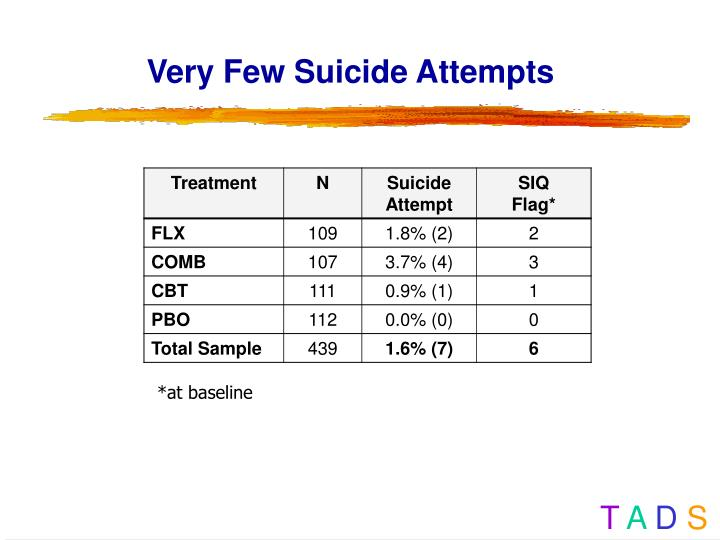 Very Few Suicide Attempts