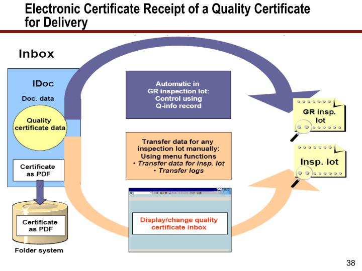 Electronic Certificate Receipt of a Quality Certificate