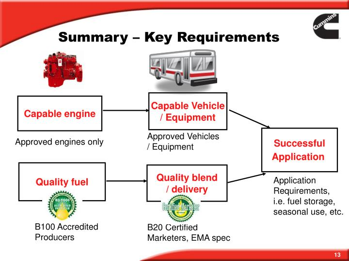 Summary – Key Requirements