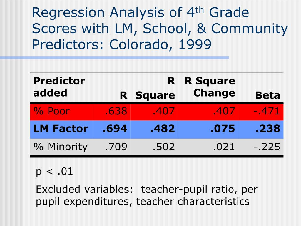Regression Analysis of 4