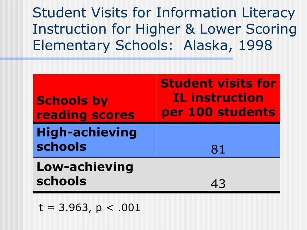 Student Visits for Information Literacy Instruction for Higher & Lower Scoring Elementary Schools:  Alaska, 1998
