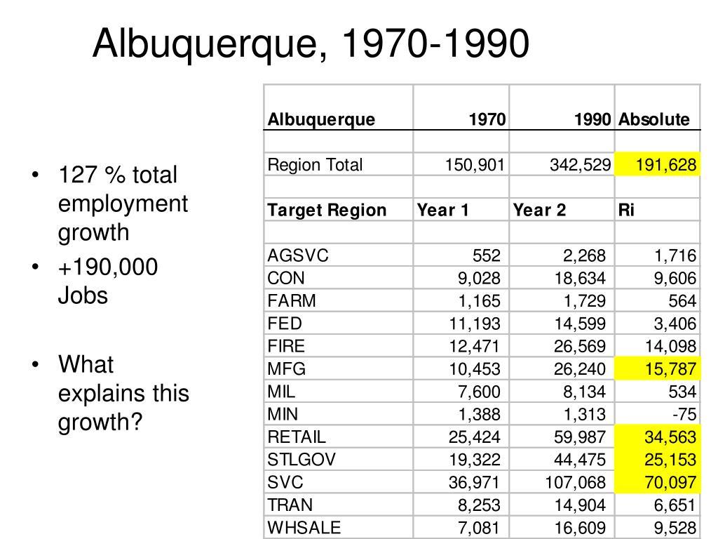 Albuquerque, 1970-1990